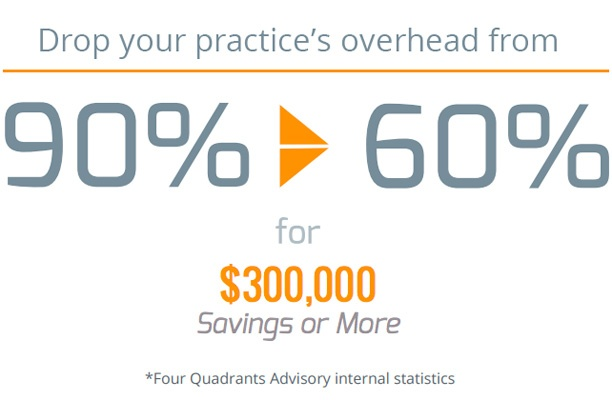 Drop your practice's overhead from 90% to 60% for $300,000 Savings or More.